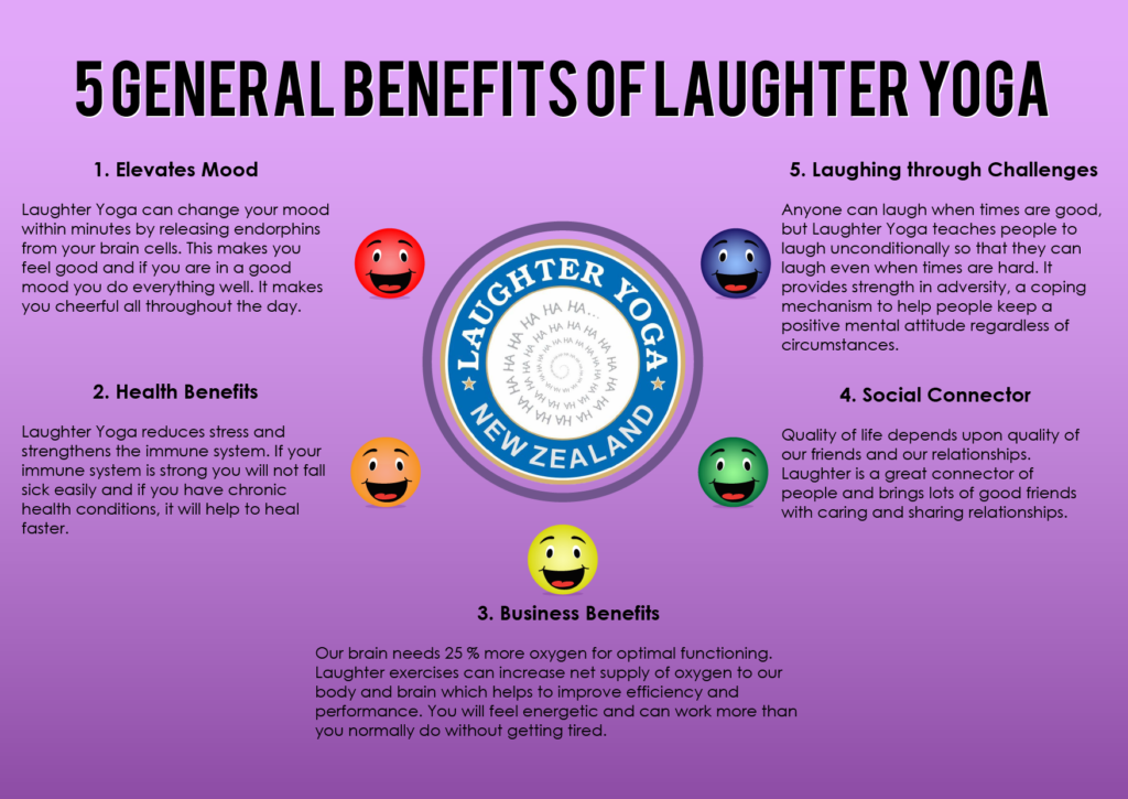 A picture showing the general benefits of Laughter Yoga